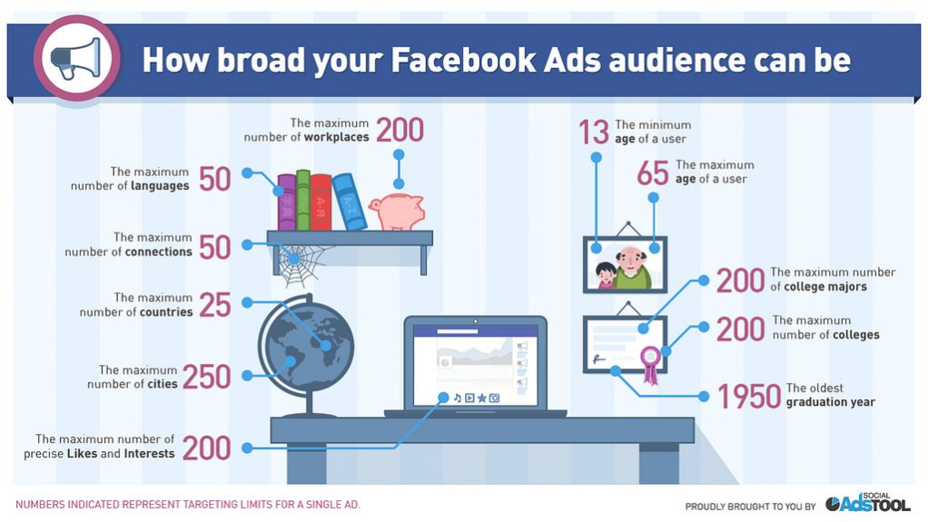 A graphic featuring the potential reach of Facebook's advertising.